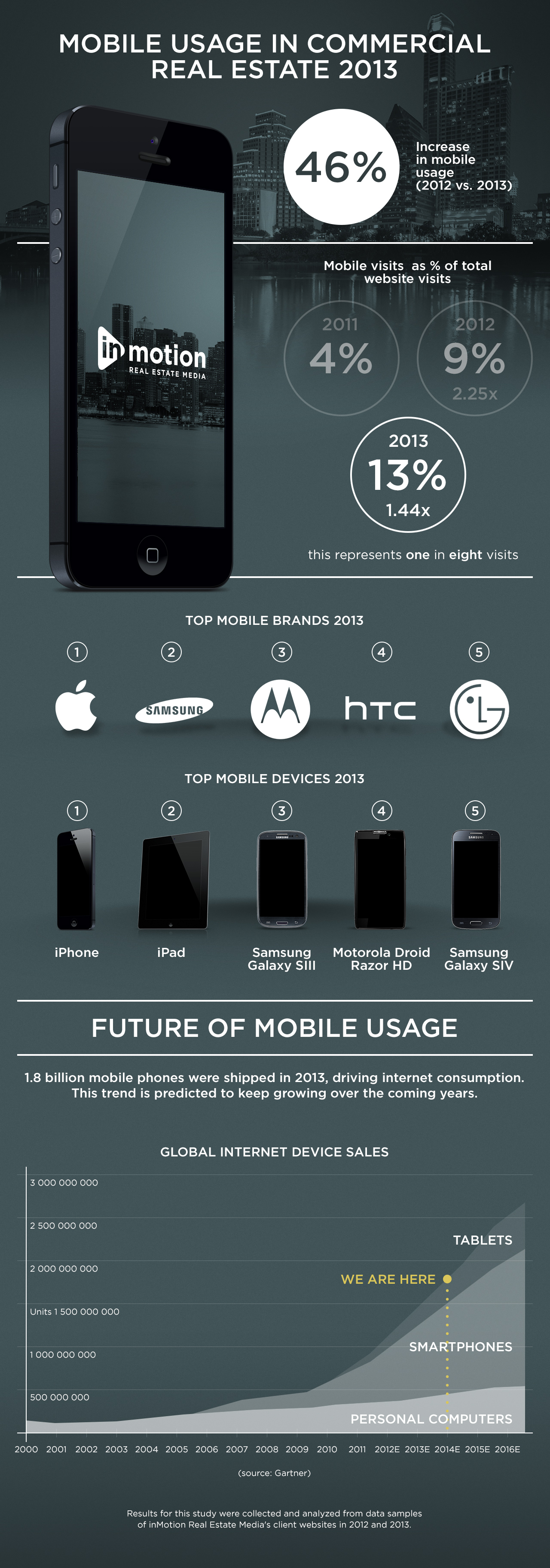 Infographic showing mobile web use in the CRE sector