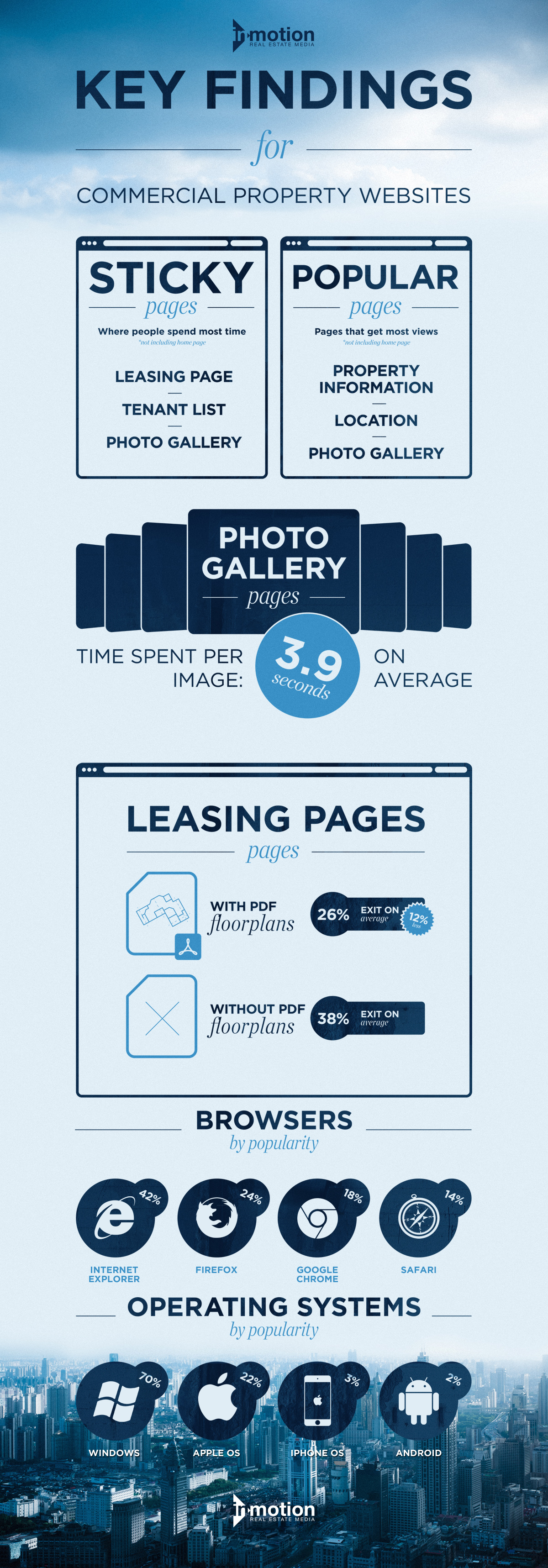 commercial real estate websites infographic